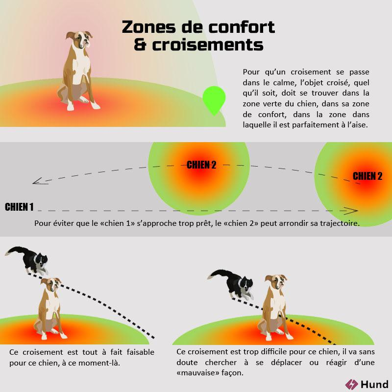 Croisement zone confort